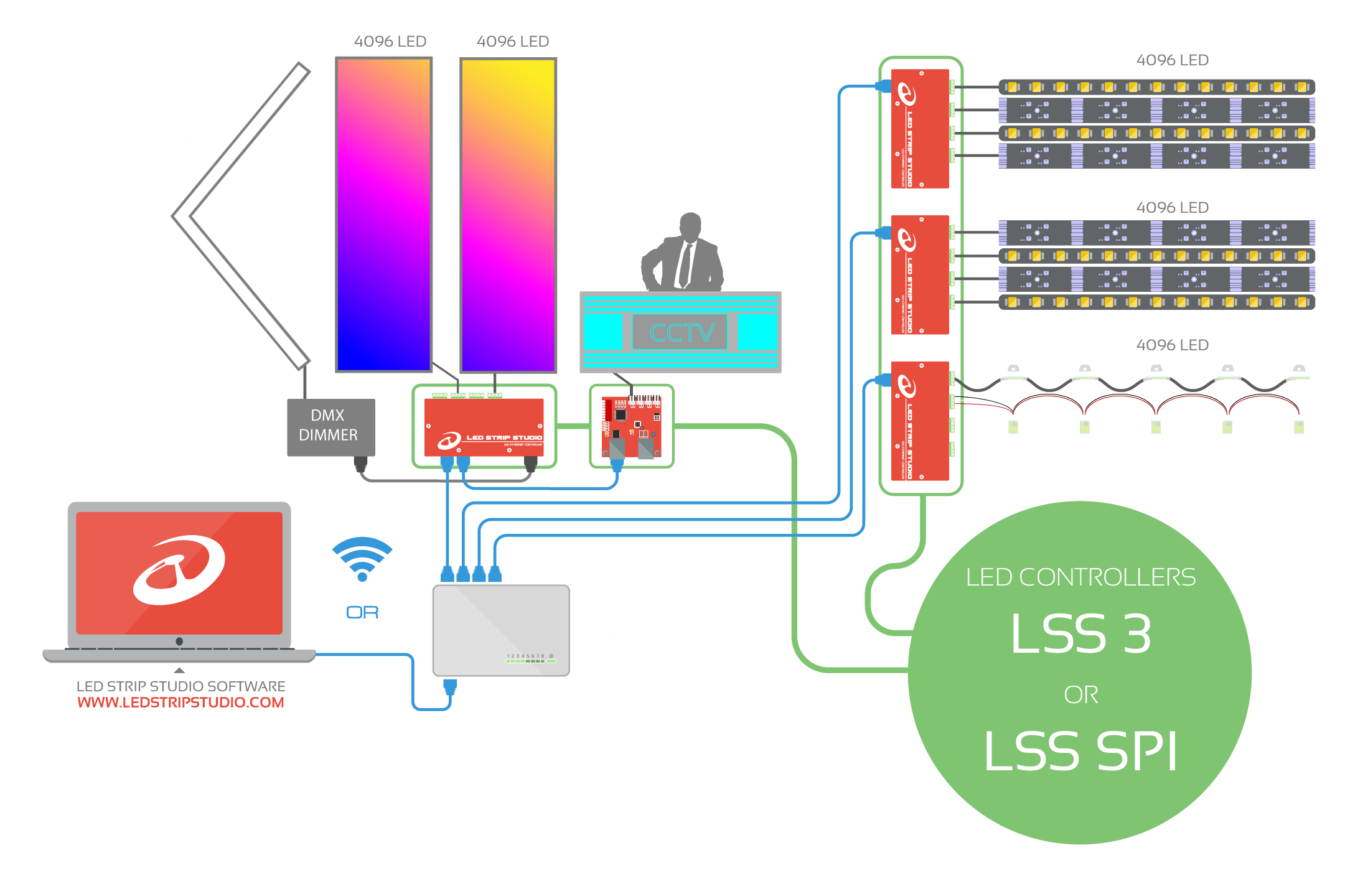 LED Strip Studio control system scheme