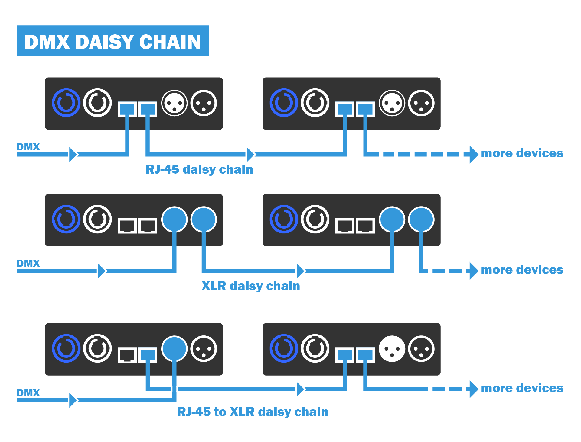 DMX daisy chain scheme of more mr. dimmer devices