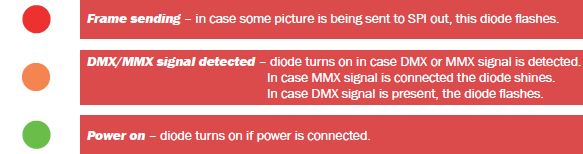 Table showing what each of three LED indicate in different states. RED Flashing - picture is being send to device; ORANGE - diod turns on in case DMX signal source is detected, flashing in case the device is receiving images through DMX protocol