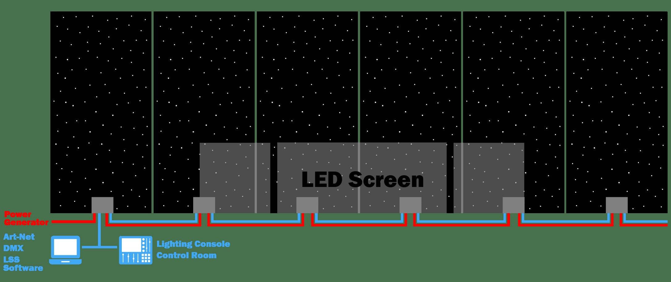 control scheme of led curtains over art-net, dmx, led strip studio