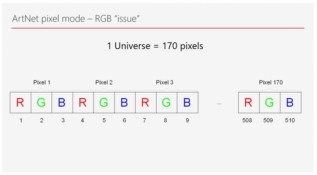 One Art-Net universe RGB pixels
